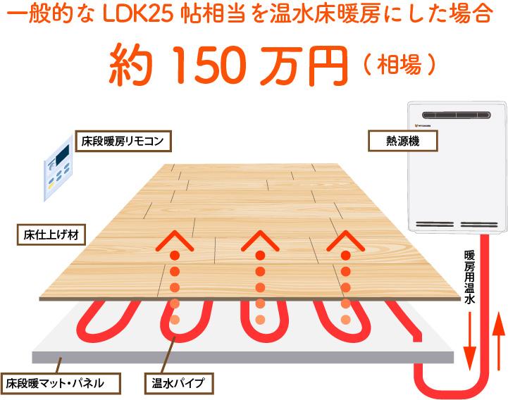 床暖房のイニシャルコスト