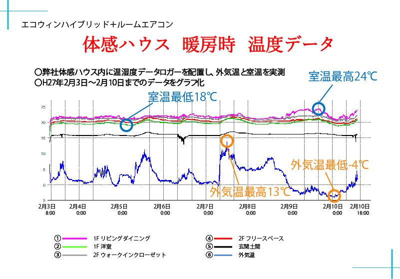 体感ハウスの暖房時温度グラフ
