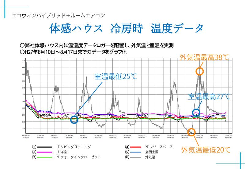 体感ハウスの冷房時温度グラフ
